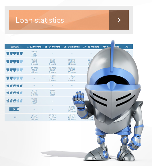 Knight with beckoning hand and screenshot of FundingKnight loan statistics