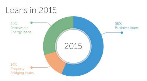Loans-in-2015